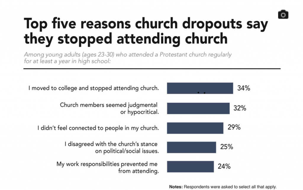 The Top Reasons Church Drop Outs Say They Stopped Attending Church